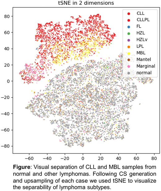 AI in flow cytometry research